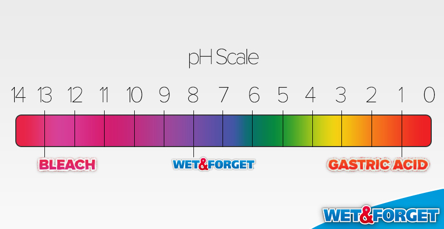 Wet & Forget PH level
